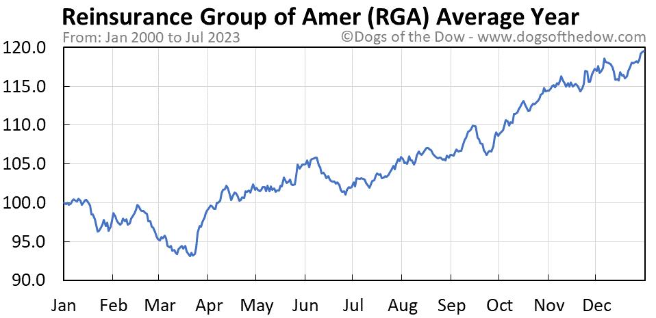 RGA average year chart