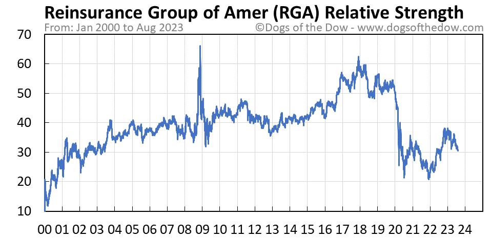 RGA relative strength chart