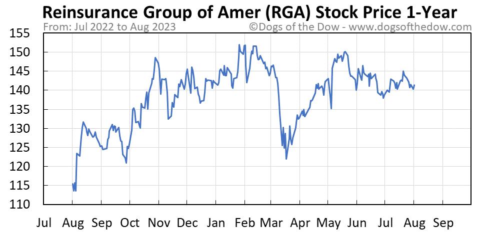 RGA 1-year stock price chart