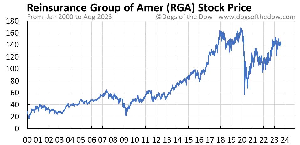 RGA stock price chart