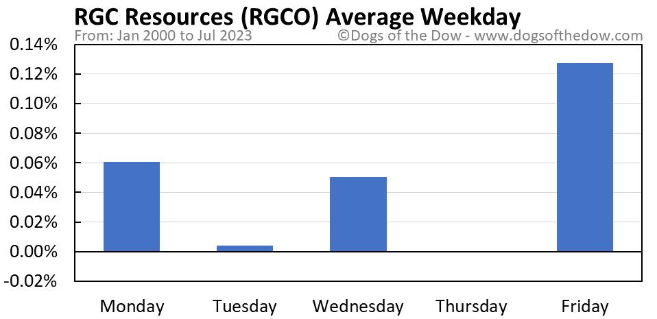 RGCO average weekday chart