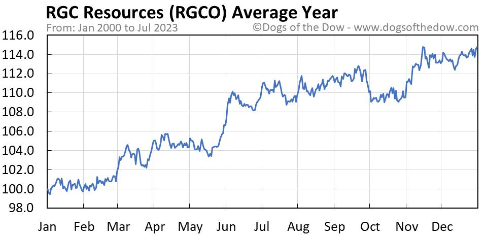 RGCO average year chart