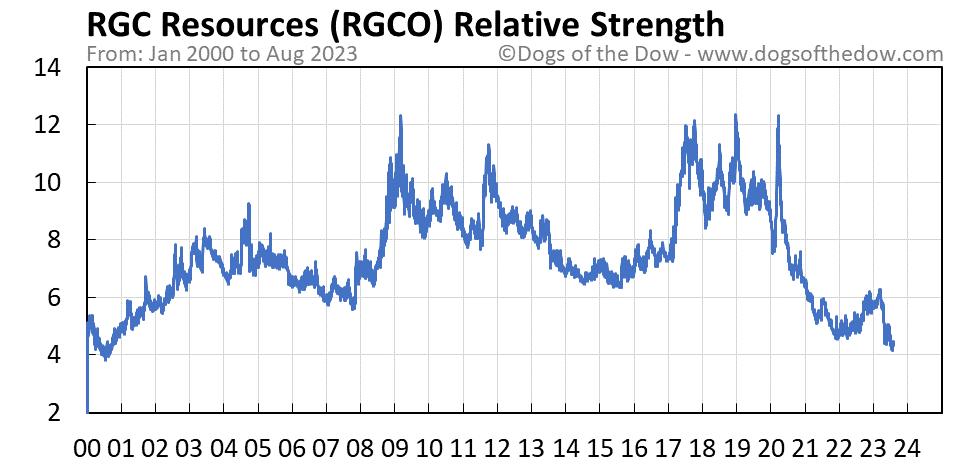 RGCO relative strength chart