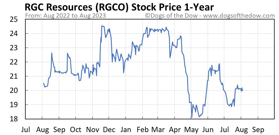 RGCO 1-year stock price chart