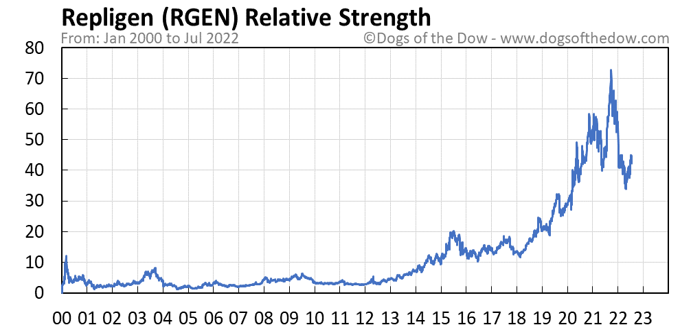 RGEN relative strength chart