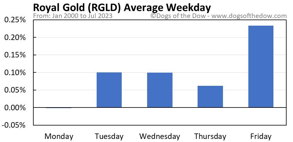 RGLD average weekday chart