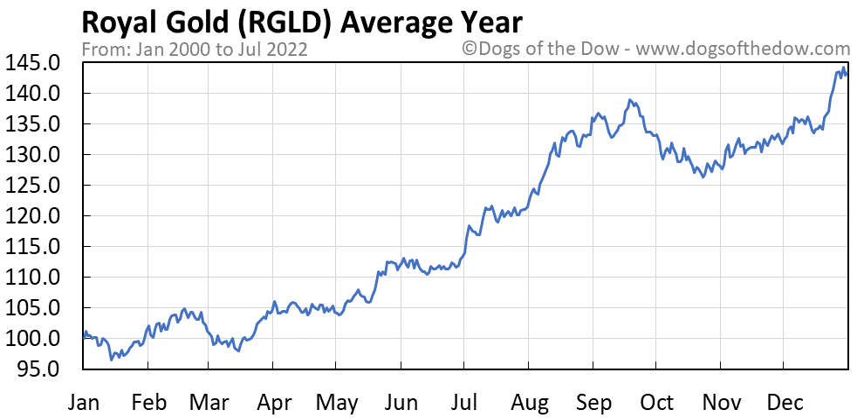 RGLD average year chart