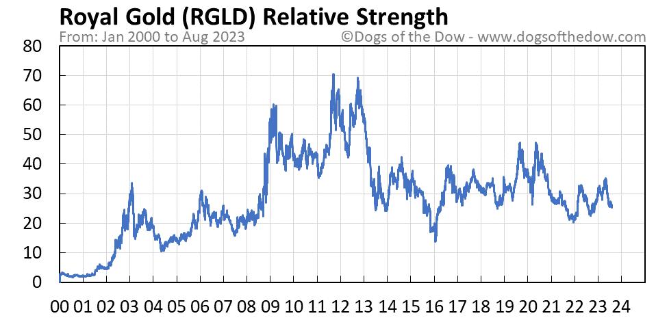 RGLD relative strength chart