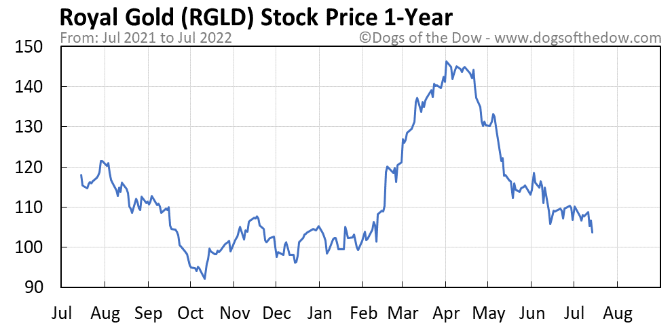 RGLD 1-year stock price chart