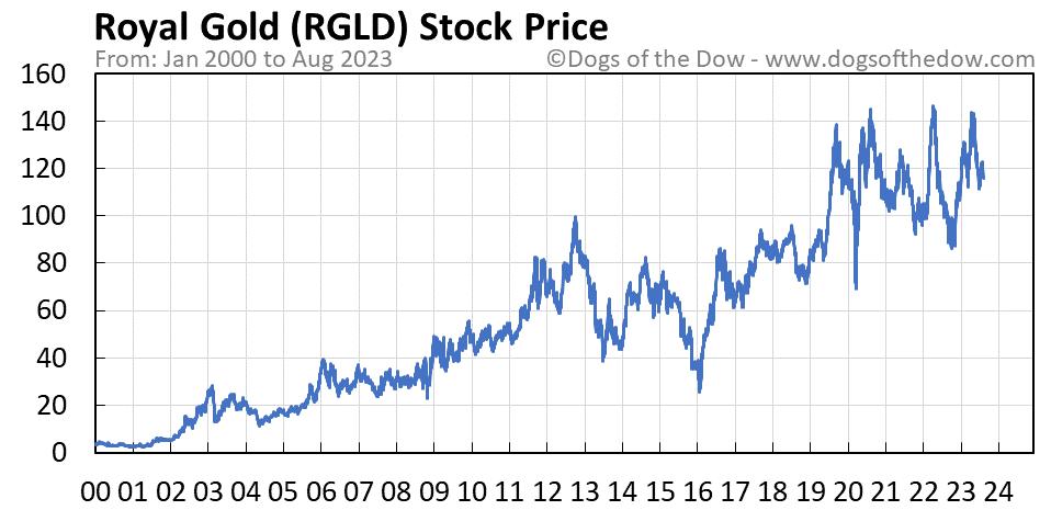 RGLD stock price chart