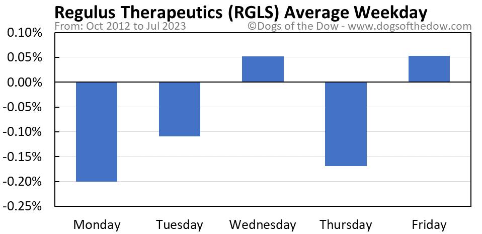 RGLS average weekday chart