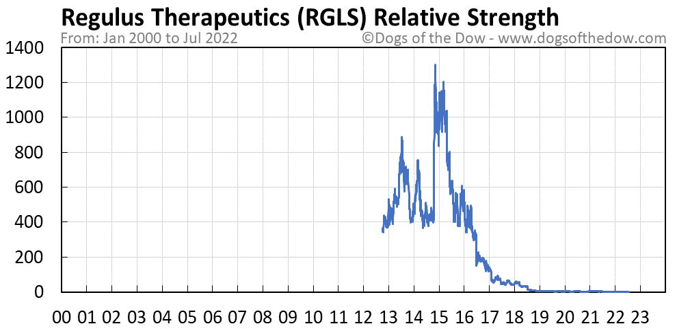 RGLS relative strength chart