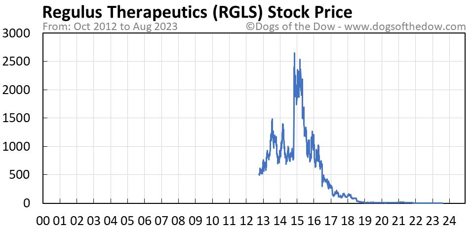RGLS stock price chart