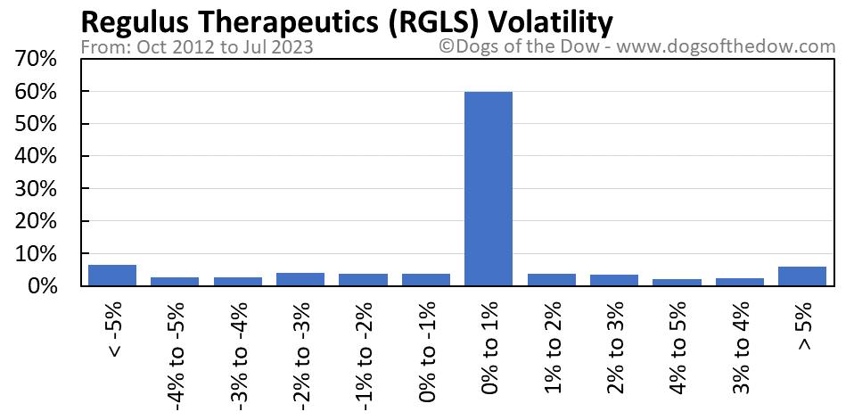 RGLS volatility chart