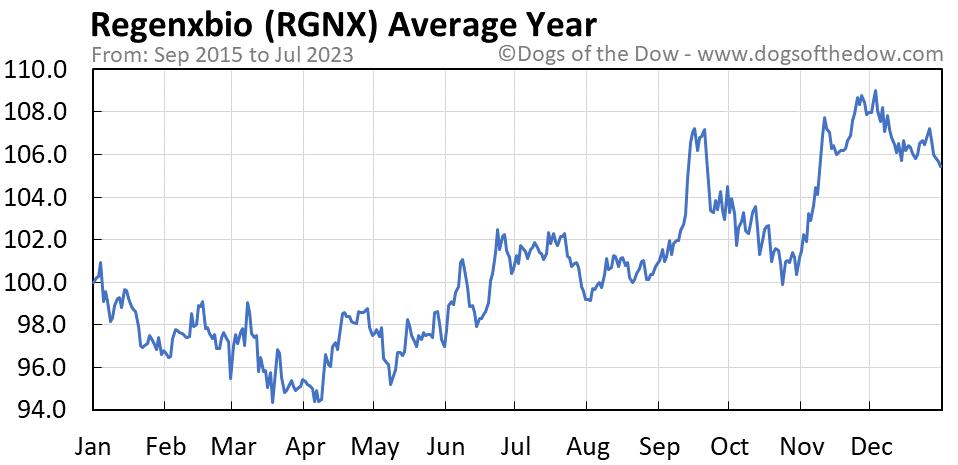 RGNX average year chart