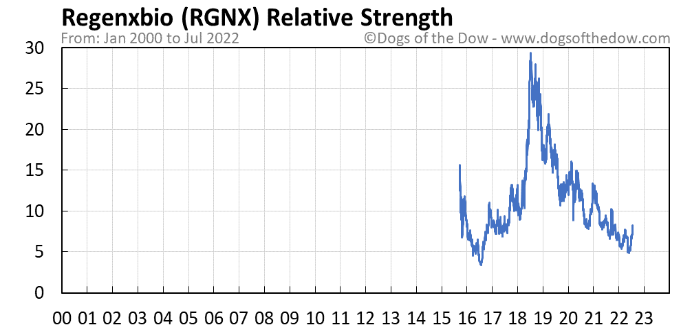 RGNX relative strength chart