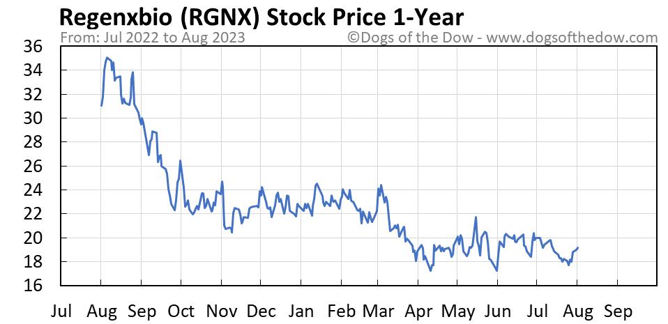 RGNX 1-year stock price chart