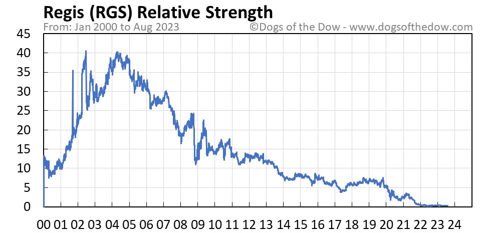 RGS relative strength chart
