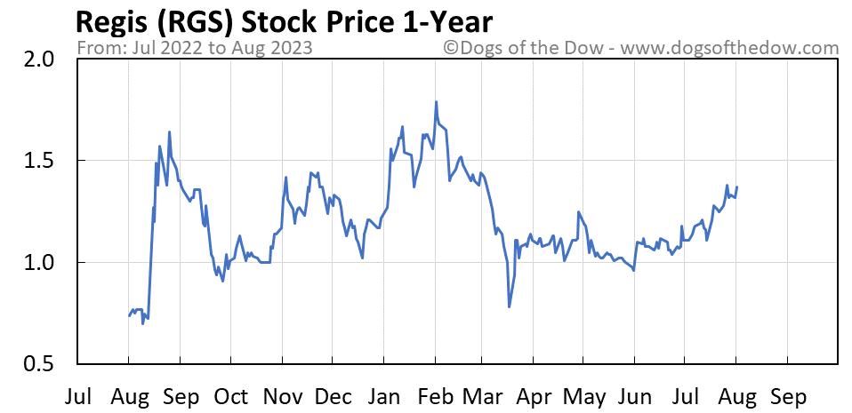 RGS 1-year stock price chart