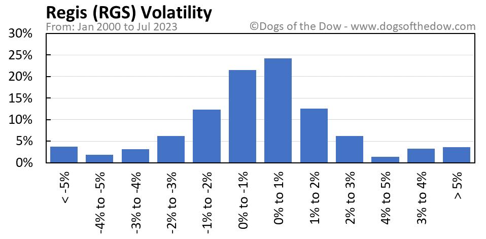 RGS volatility chart