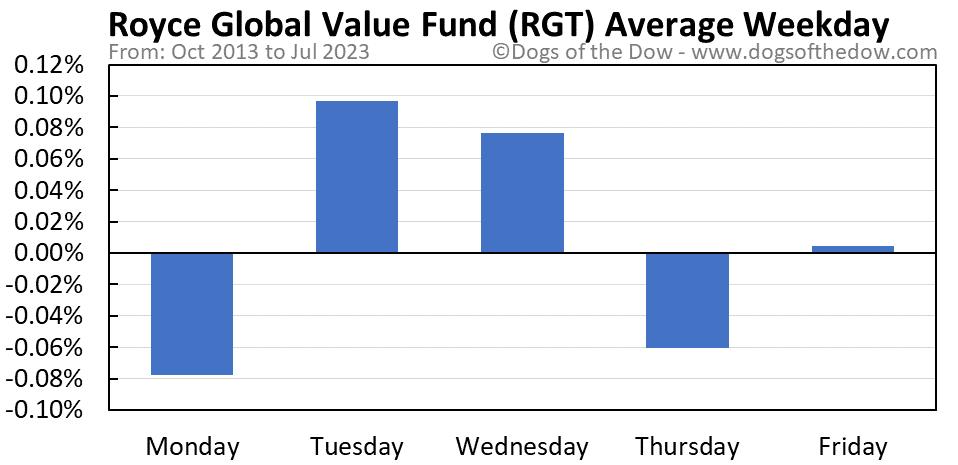 RGT average weekday chart