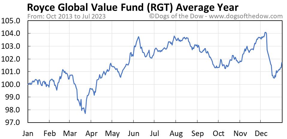 RGT average year chart