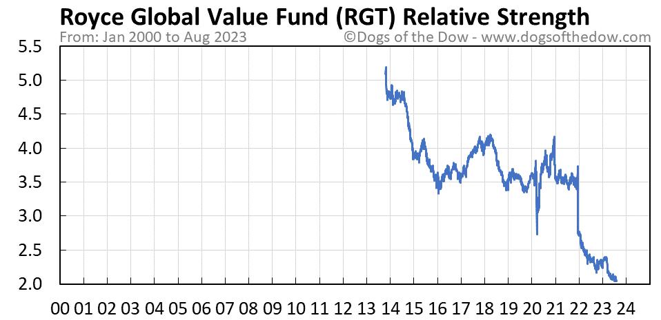 RGT relative strength chart