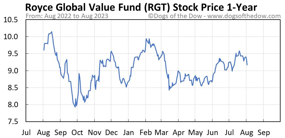 RGT 1-year stock price chart