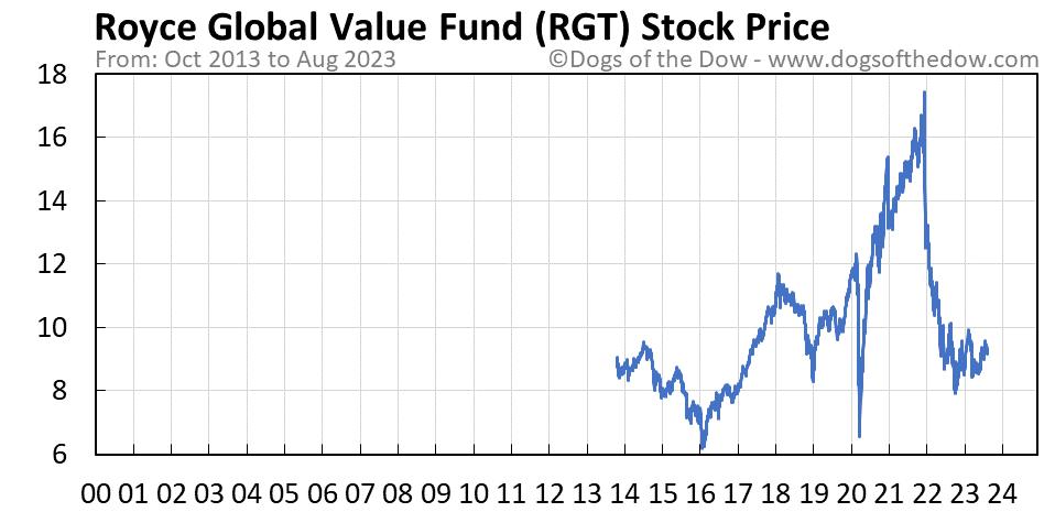 RGT stock price chart