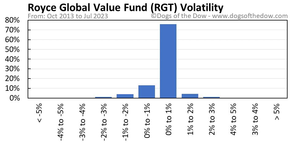 RGT volatility chart