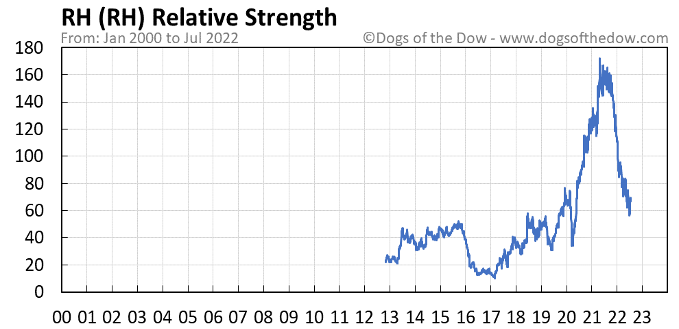 RH relative strength chart