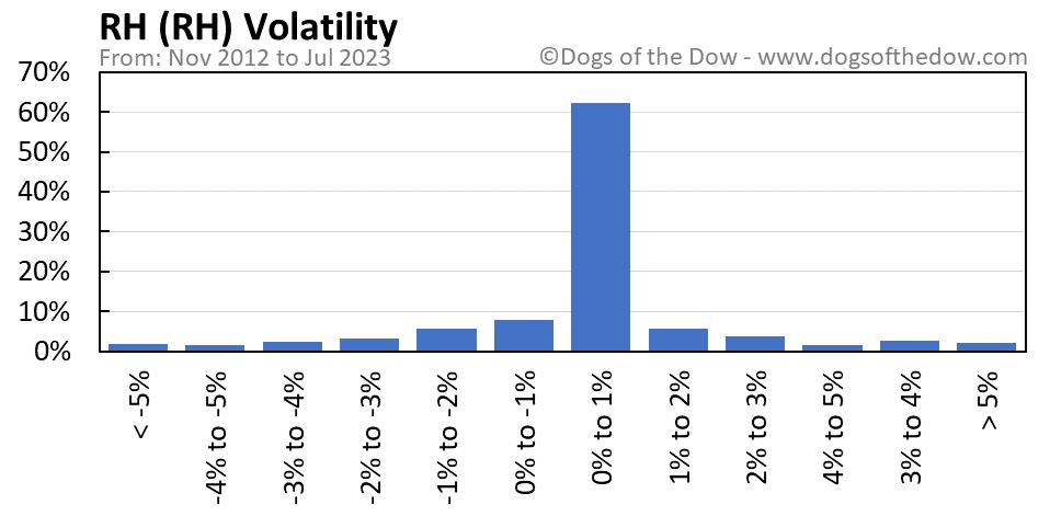 RH volatility chart