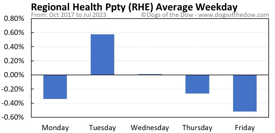 RHE average weekday chart