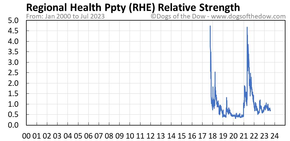 RHE relative strength chart