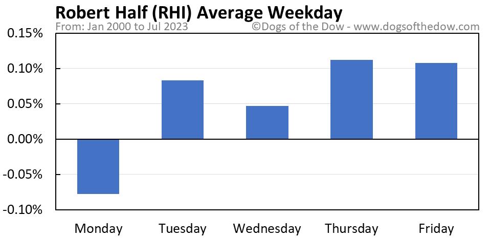 RHI average weekday chart
