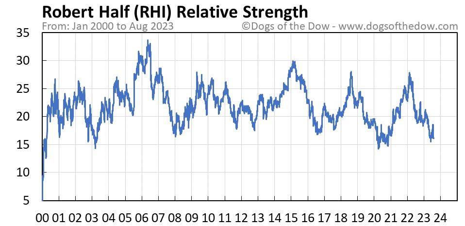 RHI relative strength chart