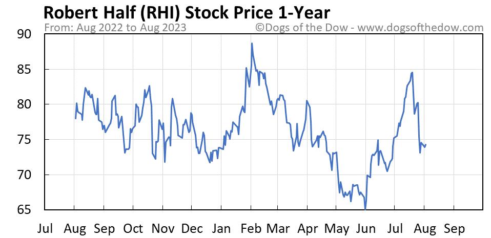 RHI 1-year stock price chart