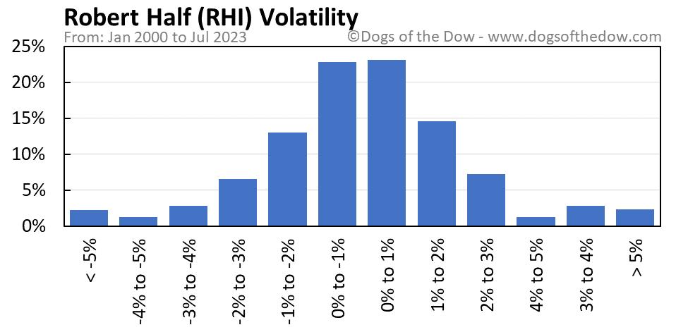 RHI volatility chart