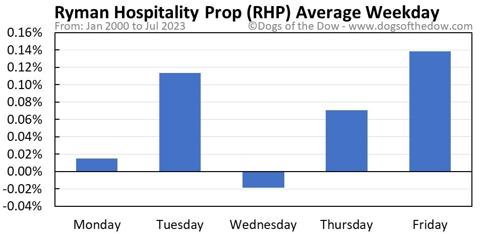RHP average weekday chart