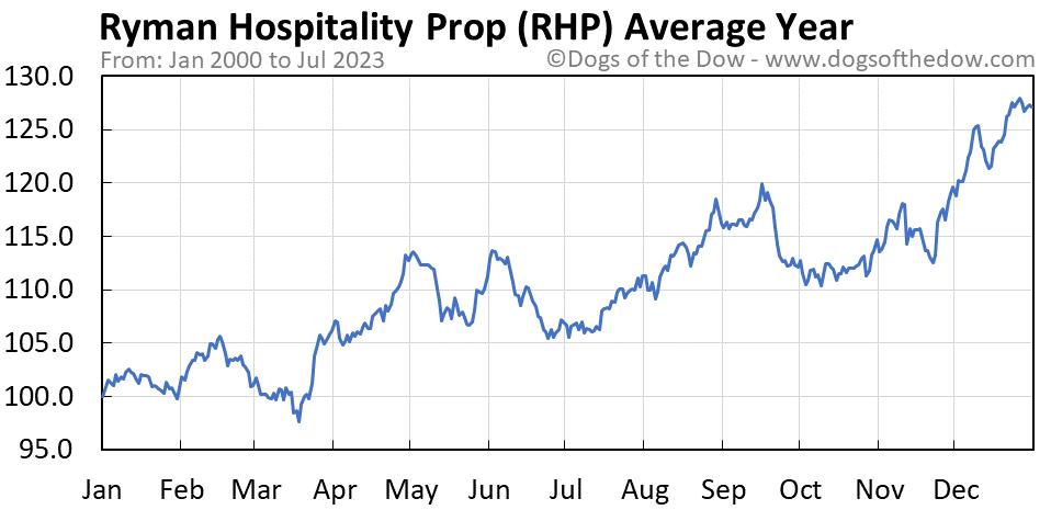 RHP average year chart