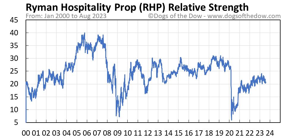 RHP relative strength chart