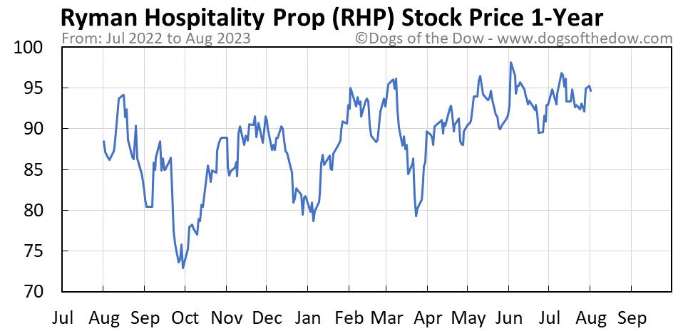RHP 1-year stock price chart