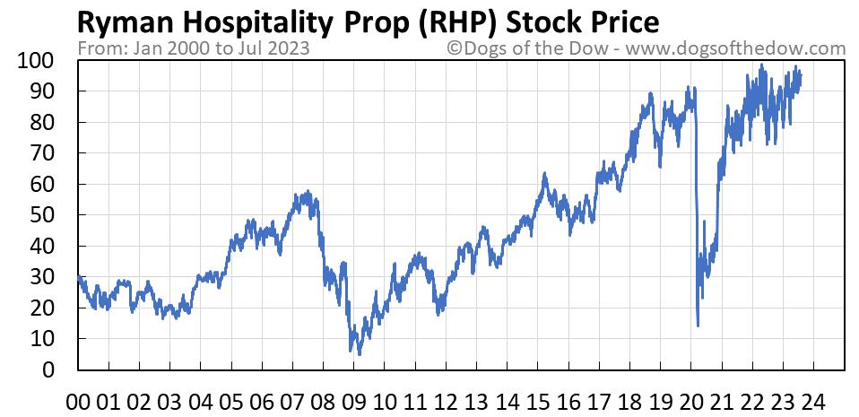 RHP stock price chart