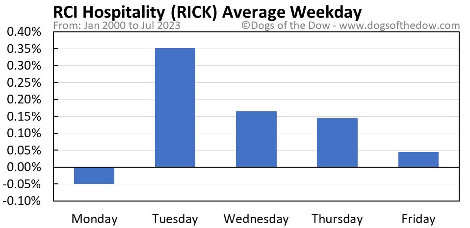 RICK average weekday chart