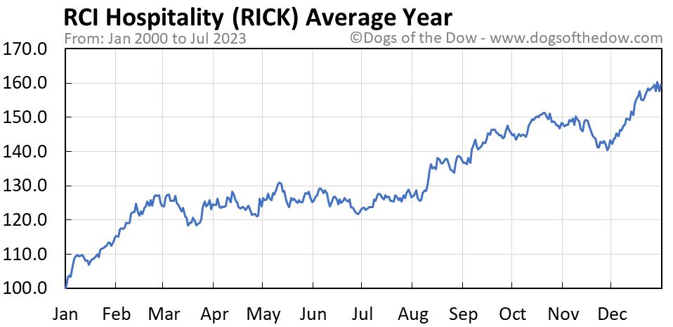 RICK average year chart