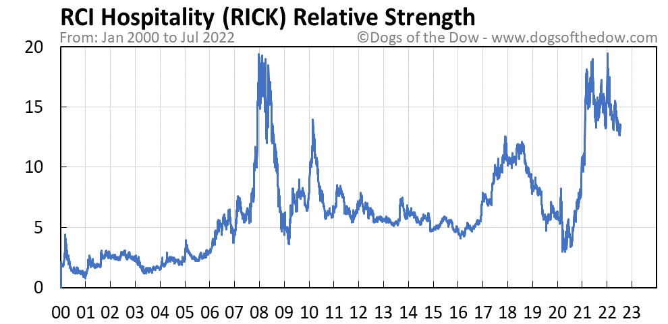 RICK relative strength chart