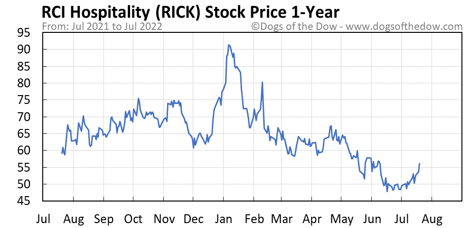 RICK 1-year stock price chart