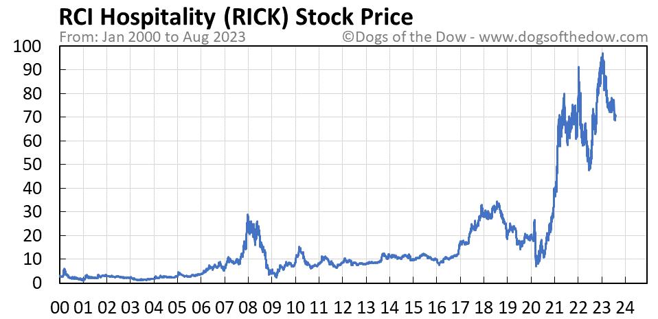 RICK stock price chart