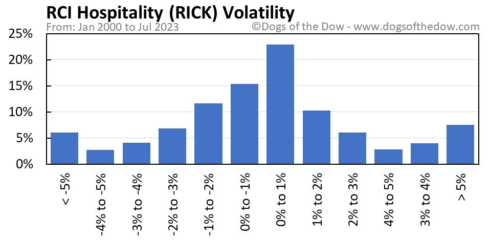 RICK volatility chart
