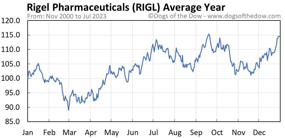 RIGL average year chart